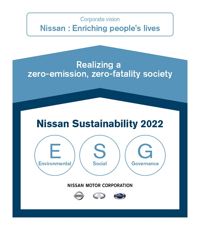 2022 Nissan Sustainability Plan