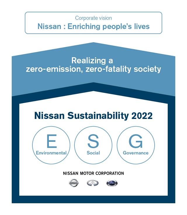 2022 Nissan Sustainability Plan